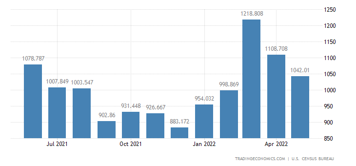 United States Imports of Nontextile Apparel & Hh. Goods