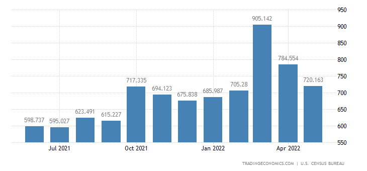 United States Imports of Nontextile Floor & Wall Tiles