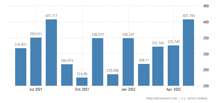 United States Imports of Nuclear Fuel Materials