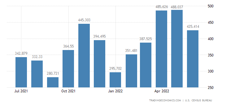 United States Imports of Numismatic Coins