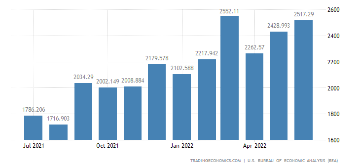 United States Imports of Oil Drilling, Mining & Construction