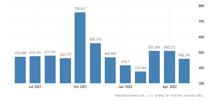 United States Imports of Oth. Movies, Misc. Imports of & Spcl.