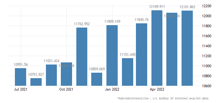 United States Imports of Other Agricultural Foods