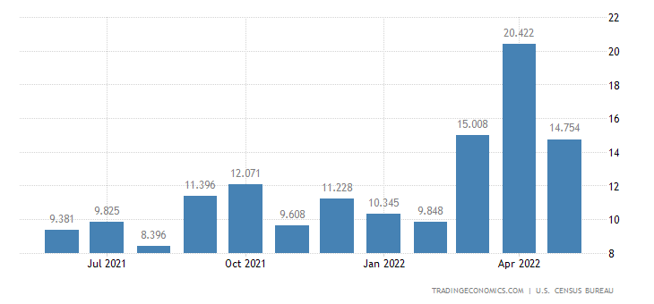 United States Imports of Other Commercial Vessels, New & Used(c