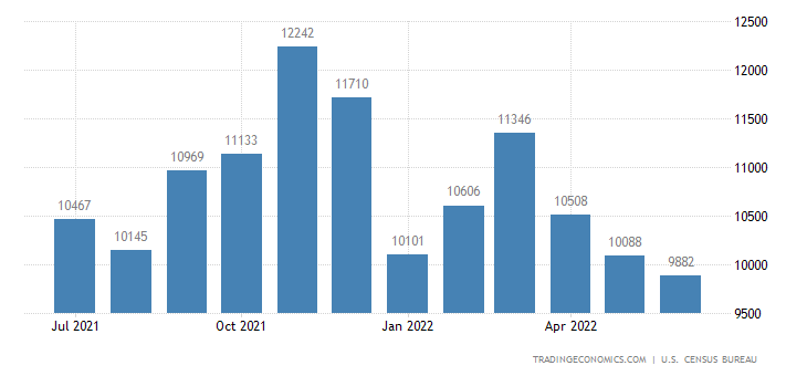 United States Imports of Other Merchandise (fas)