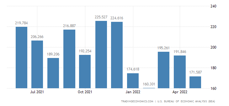 United States Imports of Other Military Equipment