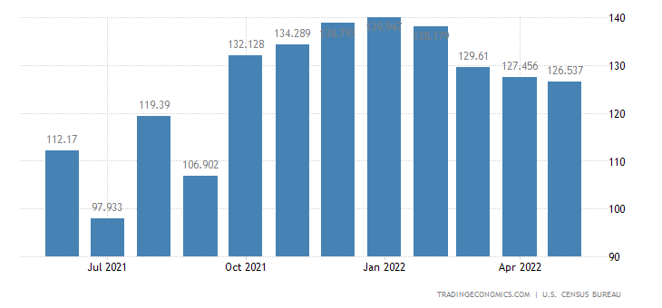 United States Imports of Other Non Agl. Foods & Food Additives