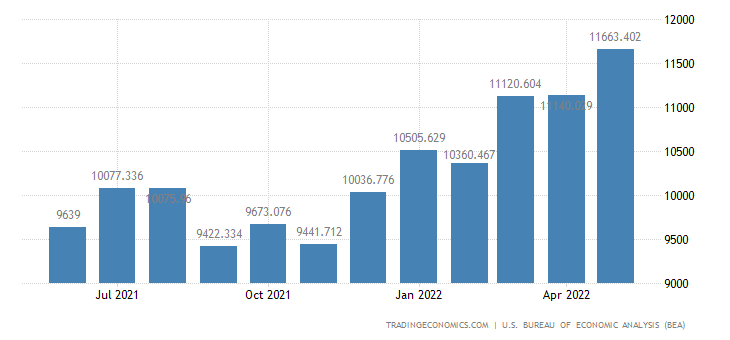 United States Imports of Other Parts & Accessories