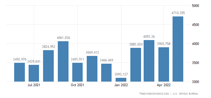 United States Imports of Other Petroleum Products
