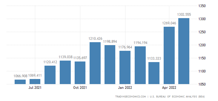 United States Imports of Paper & Paper Base Stocks