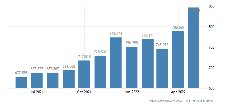 United States Imports of Paper & Paper Products, N.e.s.(census