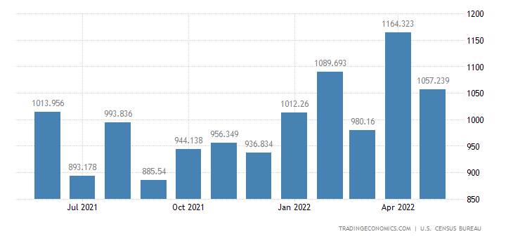 United States Imports of Parts For Civilian Aircraft