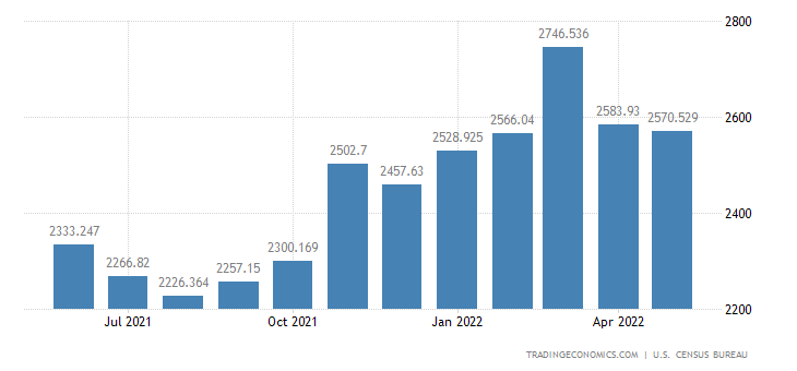 United States Imports of Photo & Other Service Ind. Mach. & Eqp.