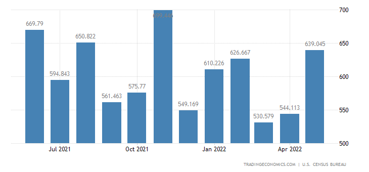 United States Imports of Pulp & Paper Machinery