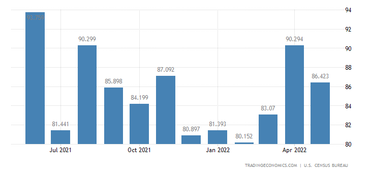 United States Imports of Records, Tapes & Disks