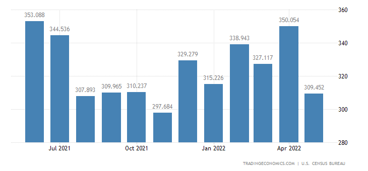 United States Imports of Rugs & Oth. Textile Floor Covering