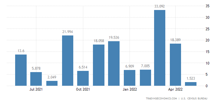 United States Imports of Spacecraft, Engines & Parts