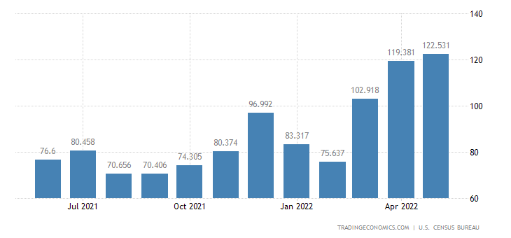United States Imports of Specialized Mining & Oil Processing Eq