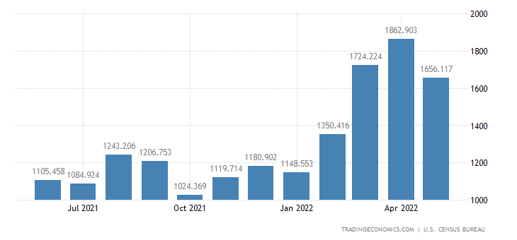 United States Imports of Sporting Apparel, Footwear & Gear