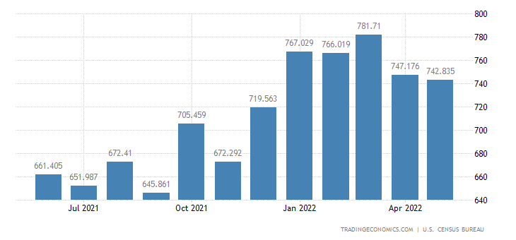 United States Imports of Stone, Sand, Cement & Lime