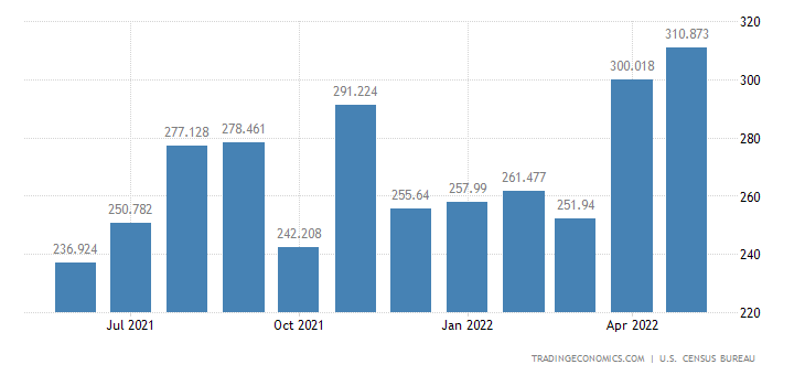 United States Imports of Synthetic Rubber, Wood, Cork, Gums & R