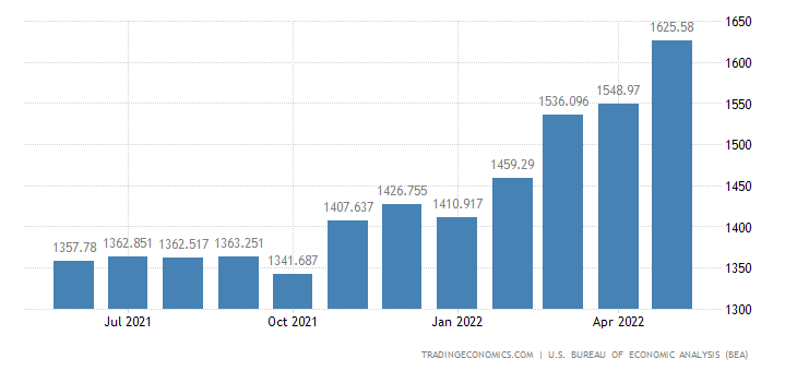 United States Imports of Textile Supplies & Related Materials