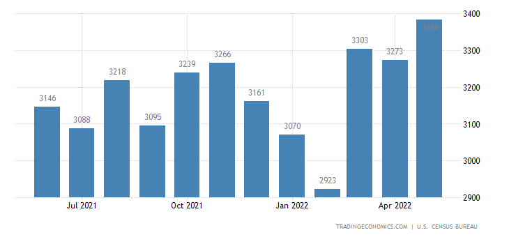 United States Imports of Textile Yarn, Fabric Sitc