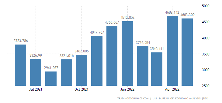 United States Imports of Trucks, Buses & Spec-purpose Vehicles