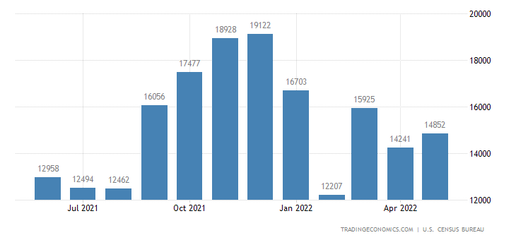 United States Imports of Tv S, Vcr S, Etc. (4) Sitc