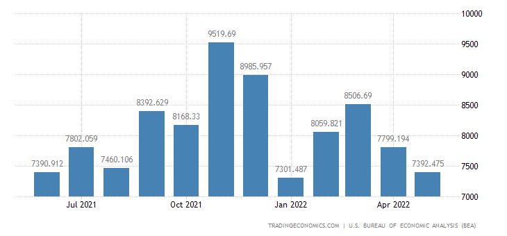 United States Imports of U.s. Goods Returned & Reimports Of