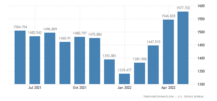 United States Imports of Vegetables & Preparations