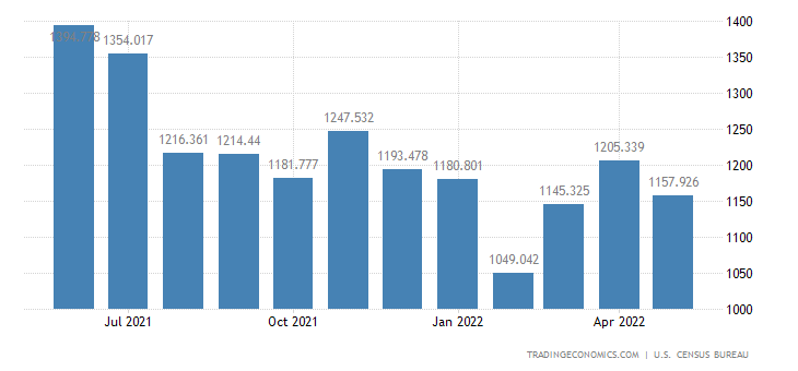 United States Imports of Wine & Related Products