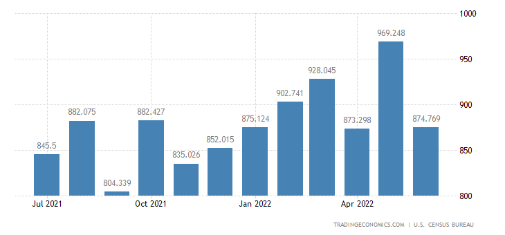 United States Imports of Woodworking, Glass, Plastic & Rubber