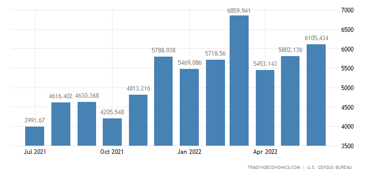 United States Imports of ys, Shooting & Sporting Gds.,& Bicycles