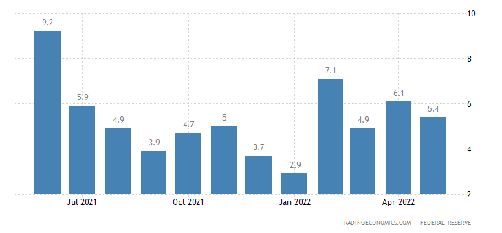 United States Industrial Production