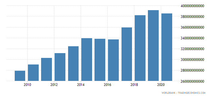 united states industry value added us dollar wb data