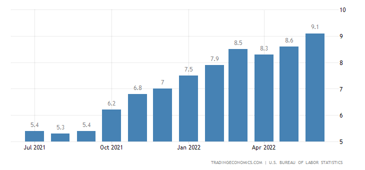 United States Inflation Rate
