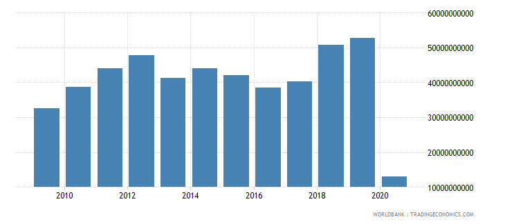united states international tourism expenditures for passenger transport items us dollar wb data
