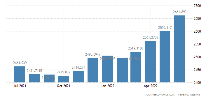 United States Loans to Private Sector