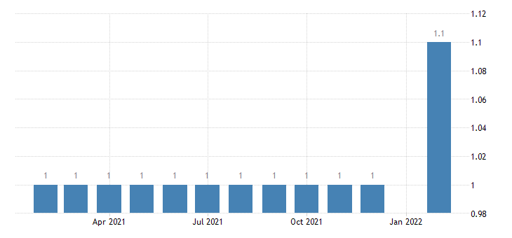 united states manufacturing employment in the district of columbia thous of persons m nsa fed data