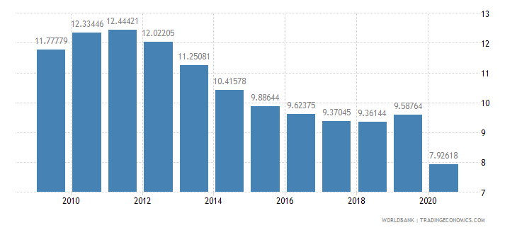 united states military expenditure percent of central government expenditure wb data