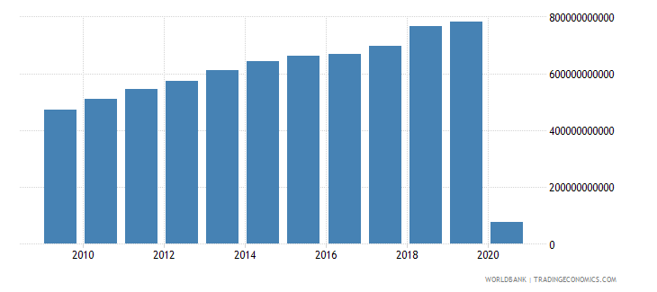 united states net taxes on products current lcu wb data