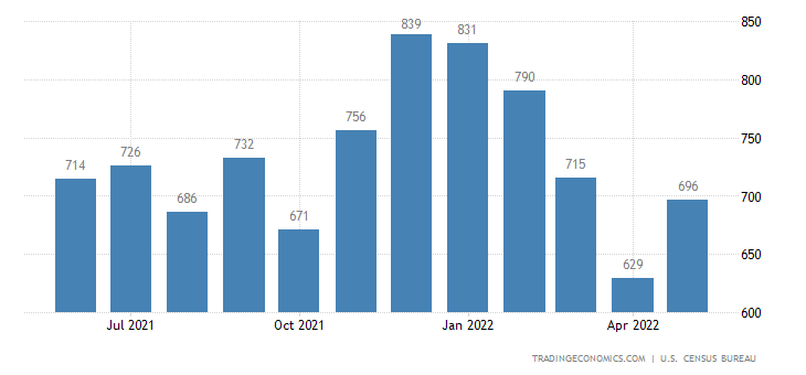 United States New Home Sales
