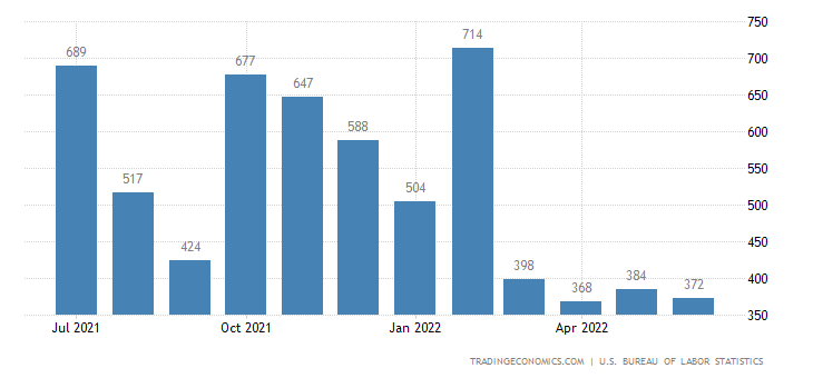 united-states-non-farm-payrolls.png?s=nfp+tch&v=201605121117n