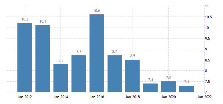 united states rental vacancy rate for hawaii percent a na fed data