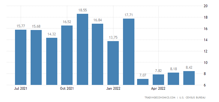 United States Retail Sales YoY
