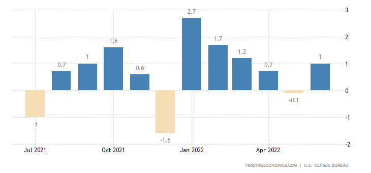 U S  Retail Sales | 2019 | Data | Chart | Calendar
