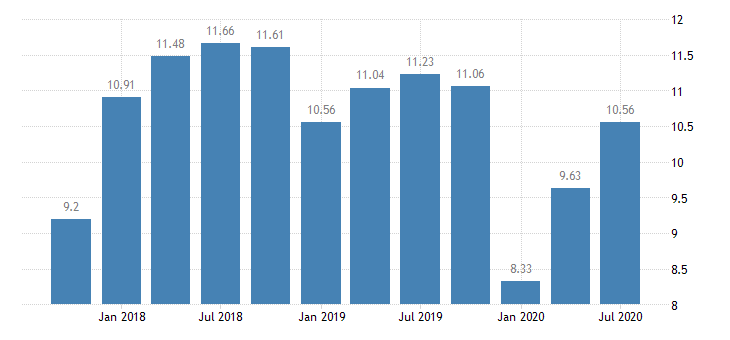 united states return on average equity for indiana banks ratio q na fed data
