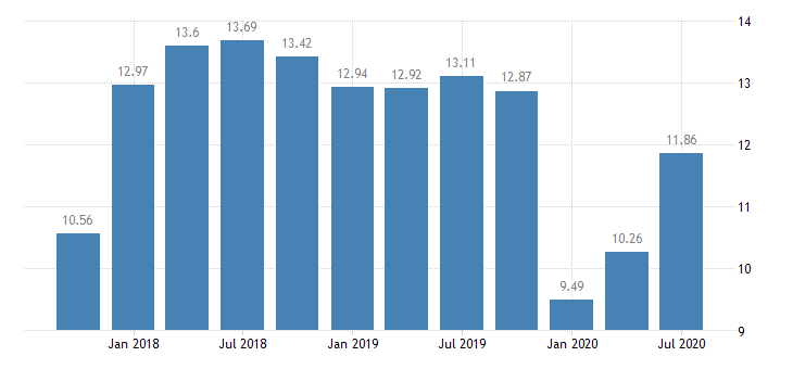 united states return on average equity for missouri banks ratio q na fed data