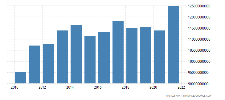 united states royalty and license fees receipts bop us dollar wb data